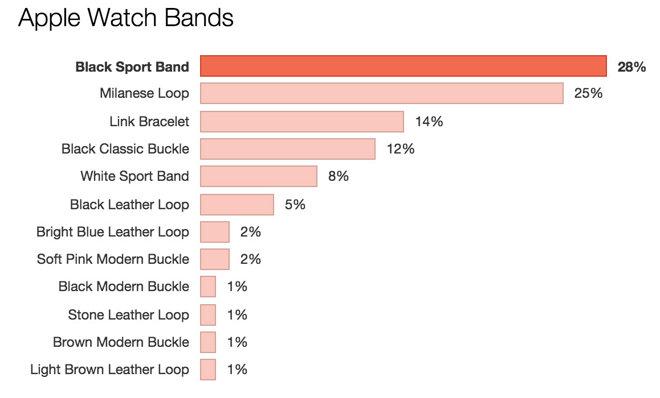 Лидеры продаж Apple Watch